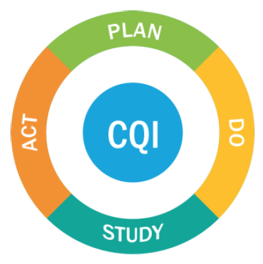 continuous quality improvement: plan, do, study and act