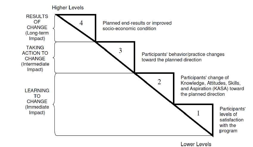 financial education outcomes hierarchy