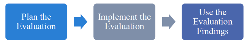 plan evaluation, implement evaluation and then use the evaluation findings