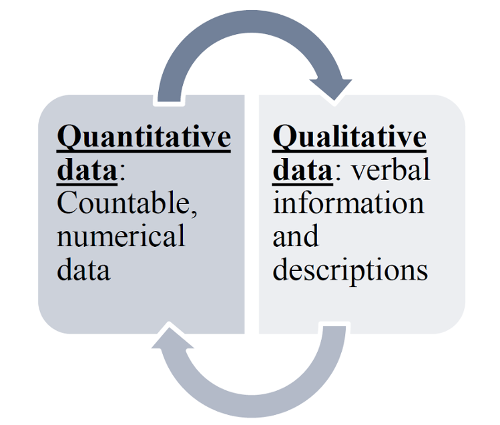 Quantitative and Qualitative data